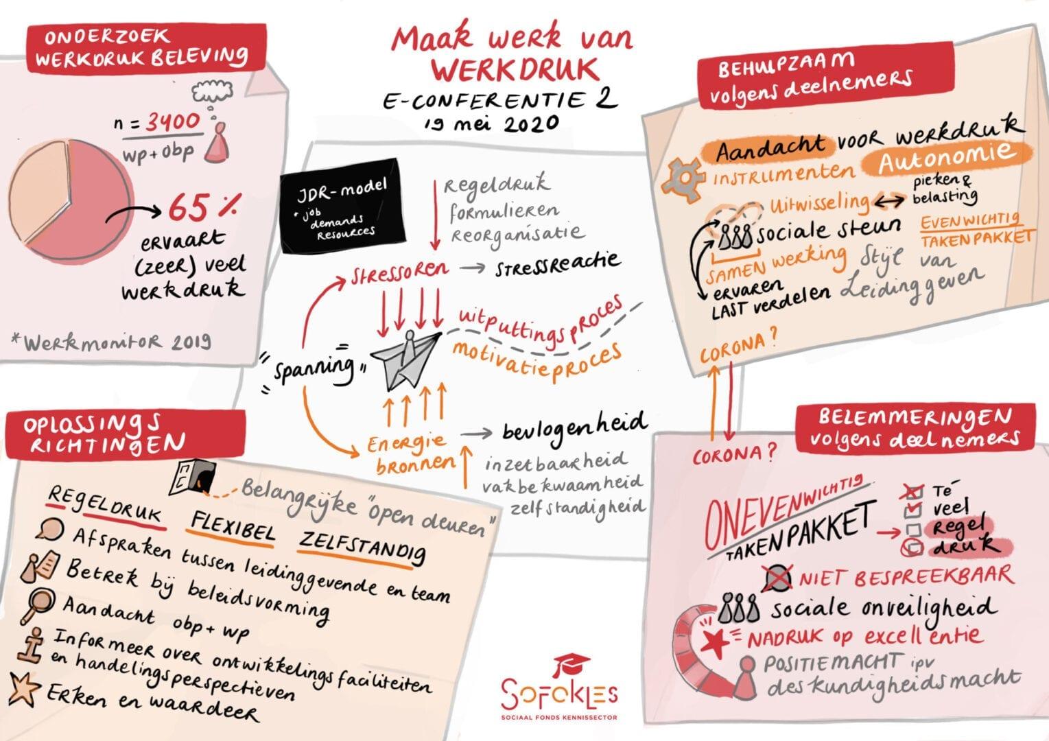 visueel verslag van de E Conferentie